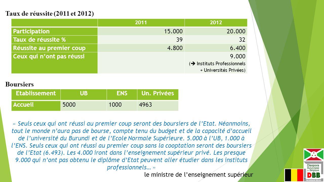 20112012 Participation15.00020.000 Taux de réussite %3932 Réussite au premier coup4.8006.400 Ceux qui n'ont pas réussi9.000 (  Instituts Professionnels + Universités Privées) Taux de réussite (2011 et 2012) EtablissementUBENSUn.