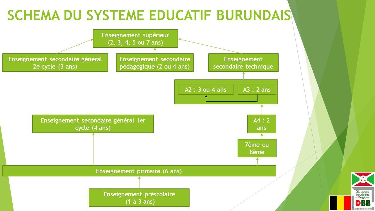 SCHEMA DU SYSTEME EDUCATIF BURUNDAIS Enseignement primaire (6 ans) Enseignement préscolaire (1 à 3 ans) Enseignement secondaire général 1er cycle (4 ans) Enseignement secondaire général 2è cycle (3 ans) Enseignement secondaire pédagogique (2 ou 4 ans) Enseignement secondaire technique Enseignement supérieur (2, 3, 4, 5 ou 7 ans) 7ème ou 8ème A4 : 2 ans A2 : 3 ou 4 ansA3 : 2 ans