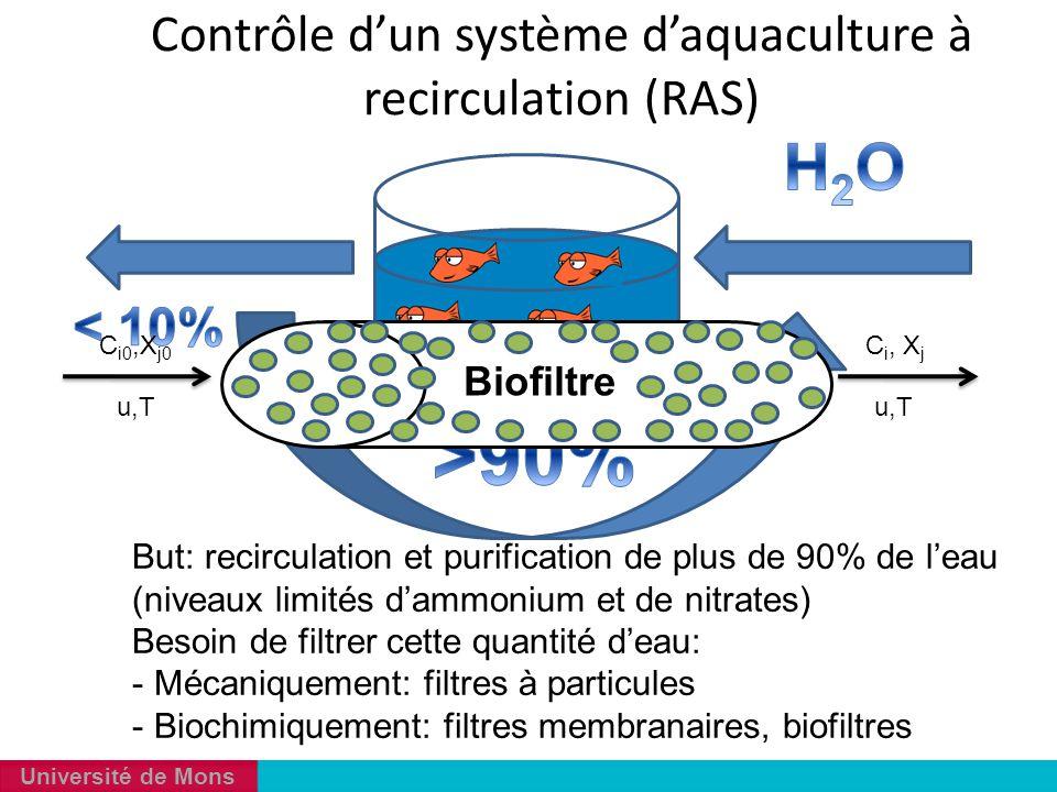 Université de Mons Contrôle d'un système d'aquaculture à recirculation (RAS) But: recirculation et purification de plus de 90% de l'eau (niveaux limit