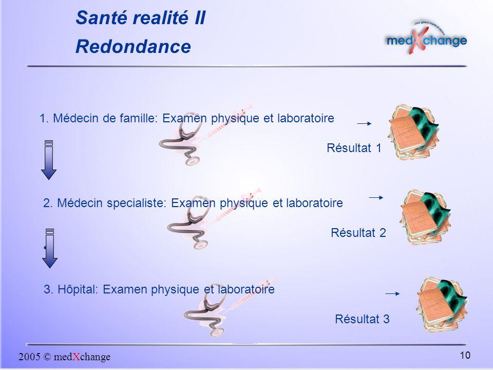 2005 © medXchange 10 1. Médecin de famille: Examen physique et laboratoire Résultat 1 Santé realité II Redondance 2. Médecin specialiste: Examen physi