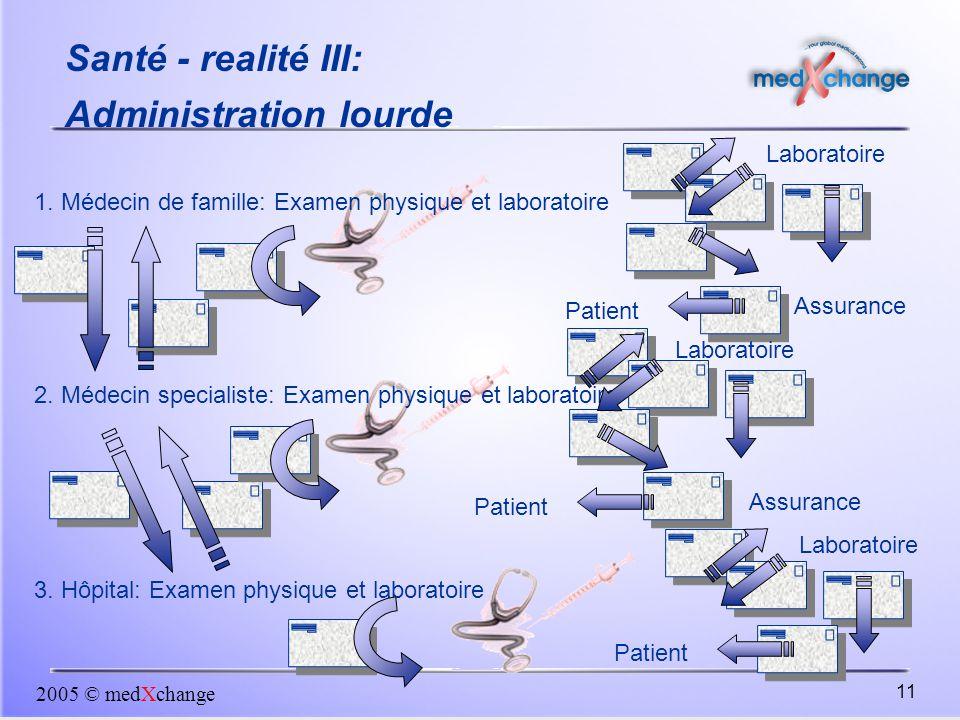 2005 © medXchange 11 Santé - realité III: Administration lourde 1. Médecin de famille: Examen physique et laboratoire 2. Médecin specialiste: Examen p