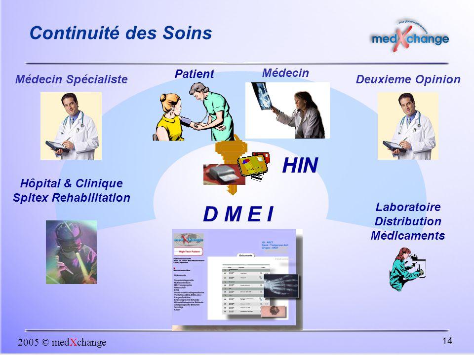 2005 © medXchange 14 Continuité des Soins Médecin Spécialiste Hôpital & Clinique Spitex Rehabilitation Laboratoire Distribution Médicaments D M E I Mé