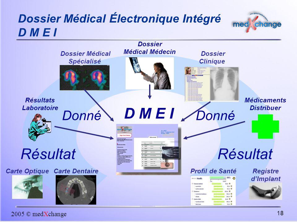 2005 © medXchange 18 Registre d'Implant Dossier Médical Médecin Dossier Clinique Carte Optique Résultats Laboratoire Dossier Médical Spécialisé Carte