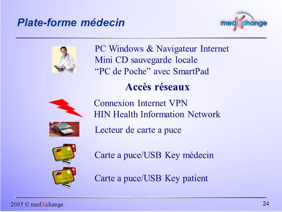 """2005 © medXchange 24 PC Windows & Navigateur Internet Mini CD sauvegarde locale """"PC de Poche"""" avec SmartPad Lecteur de carte a puce Carte a puce/USB K"""