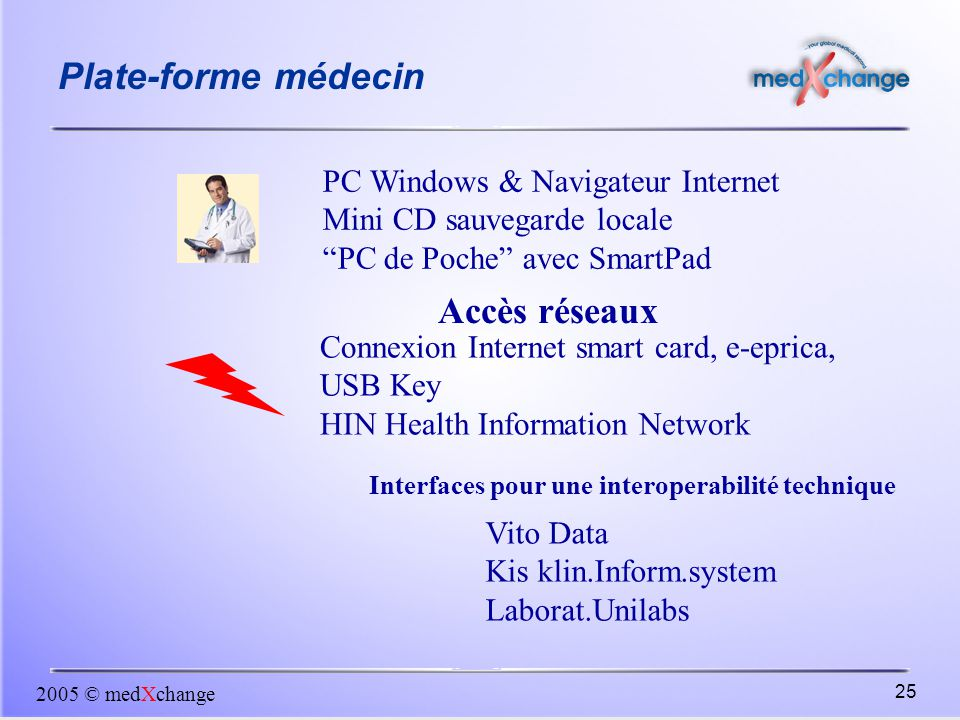 2005 © medXchange 25 Plate-forme médecin Connexion Internet smart card, e-eprica, USB Key HIN Health Information Network Interfaces pour une interoperabilité technique PC Windows & Navigateur Internet Mini CD sauvegarde locale PC de Poche avec SmartPad Accès réseaux Vito Data Kis klin.Inform.system Laborat.Unilabs