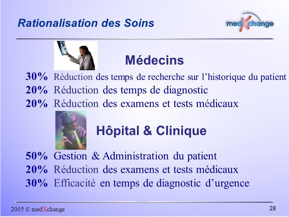 2005 © medXchange 28 Rationalisation des Soins 30% Réduction des temps de recherche sur l'historique du patient 20% Réduction des temps de diagnostic