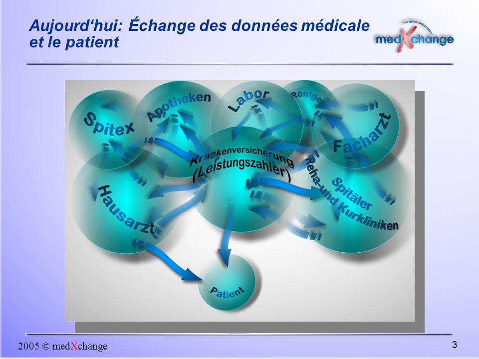 2005 © medXchange 3 Aujourd'hui: Échange des données médicale et le patient