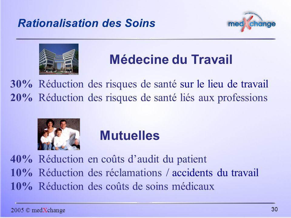 2005 © medXchange 30 40% Réduction en coûts d'audit du patient 10% Réduction des réclamations / accidents du travail 10% Réduction des coûts de soins