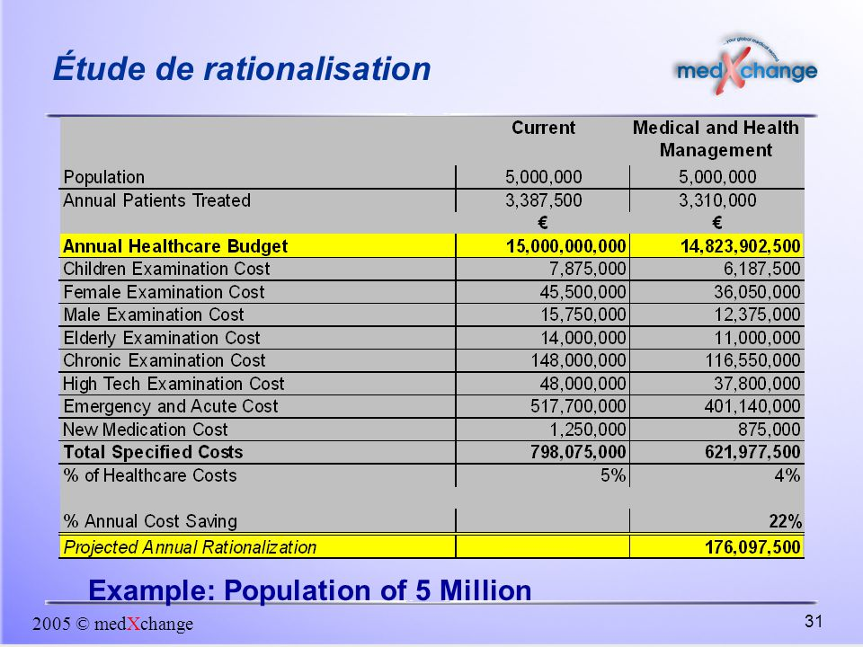 2005 © medXchange 31 Example: Population of 5 Million Étude de rationalisation