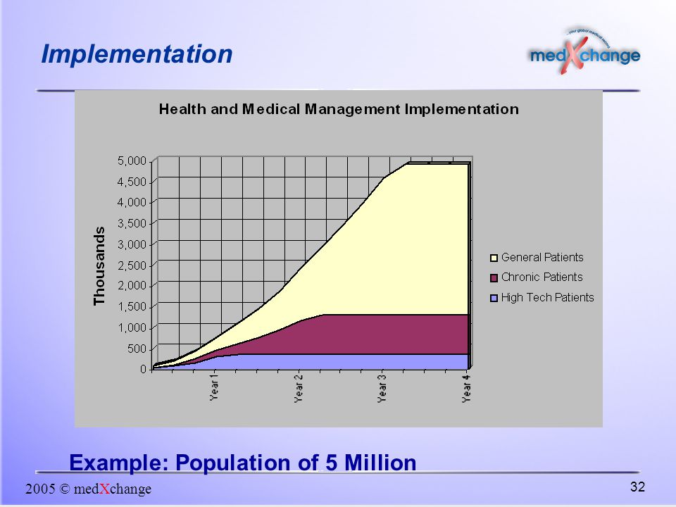 2005 © medXchange 32 Example: Population of 5 Million Implementation