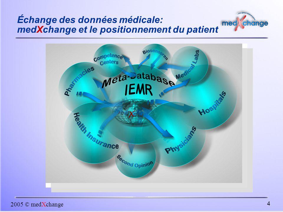 2005 © medXchange 4 Échange des données médicale: medXchange et le positionnement du patient