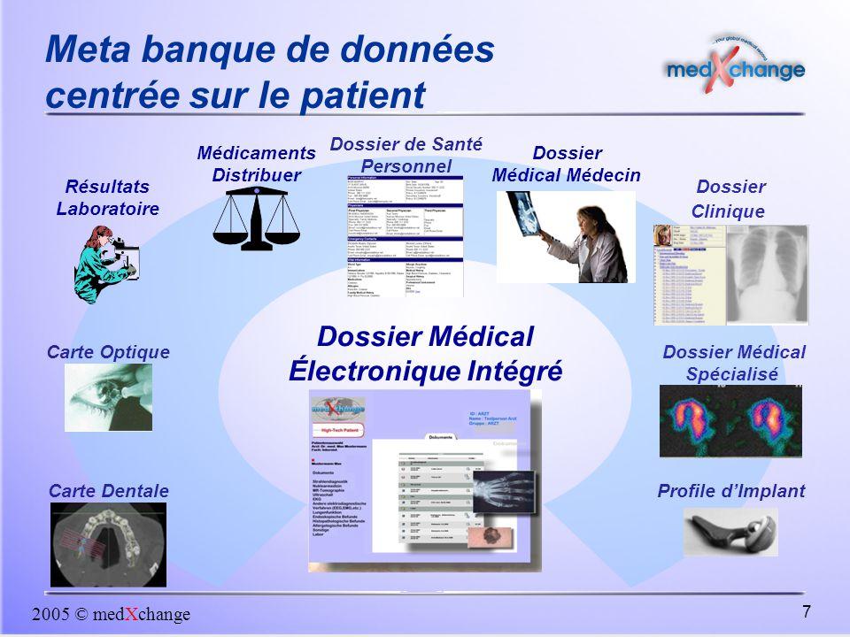 2005 © medXchange 7 Profile d'Implant Dossier de Santé Personnel Dossier Médical Médecin Dossier Clinique Carte Optique Résultats Laboratoire Dossier