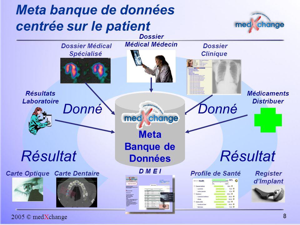 2005 © medXchange 8 Register d'Implant Dossier Médical Médecin Dossier Clinique Carte Optique Résultats Laboratoire Dossier Médical Spécialisé Carte D