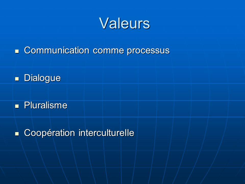 Valeurs Valeurs Communication comme processus Communication comme processus Dialogue Dialogue Pluralisme Pluralisme Coopération interculturelle Coopération interculturelle
