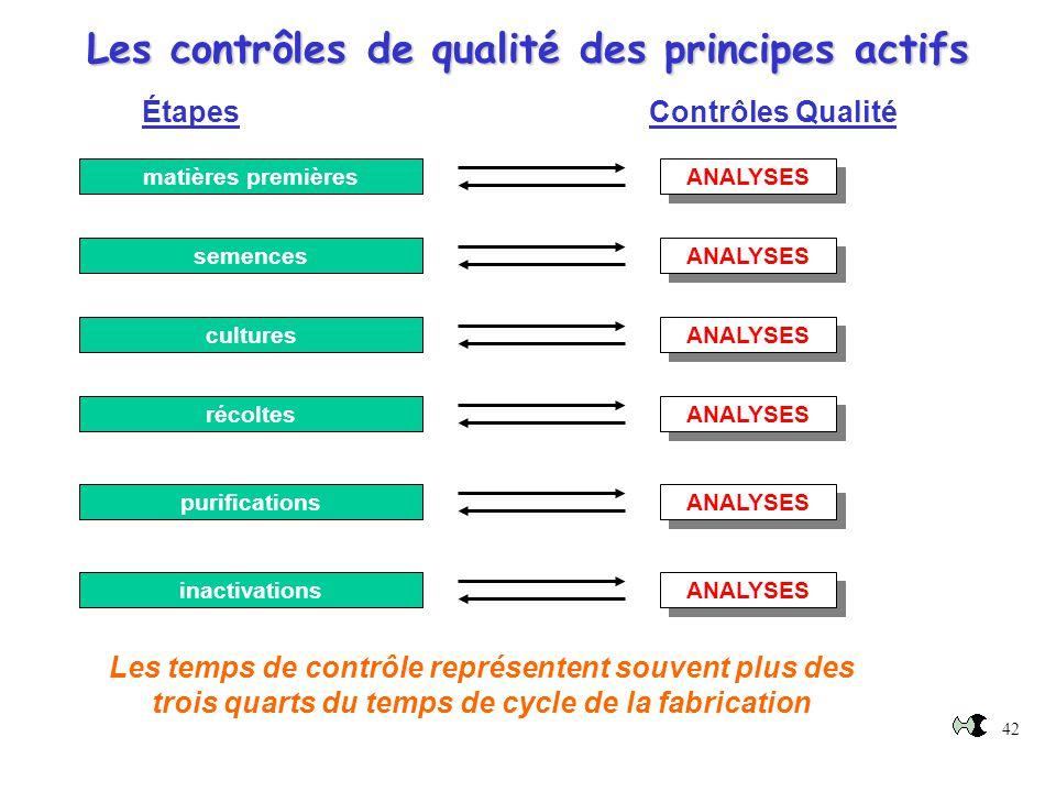 42 Les contrôles de qualité des principes actifs Étapes Contrôles Qualité matières premières semences cultures récoltes purifications inactivations AN