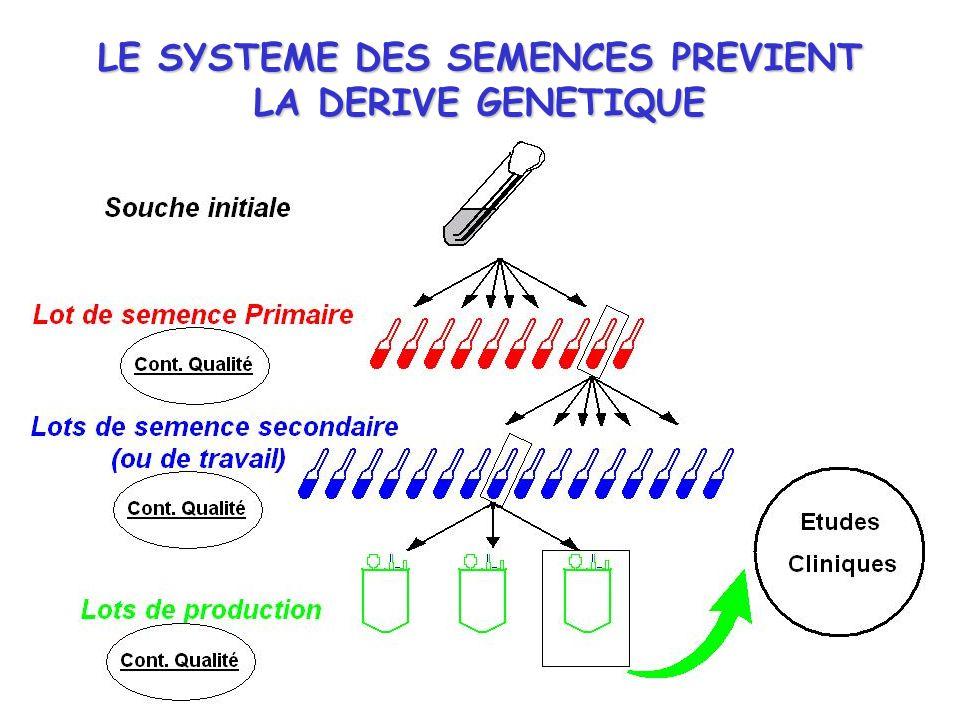 6 LE SYSTEME DES SEMENCES PREVIENT LA DERIVE GENETIQUE