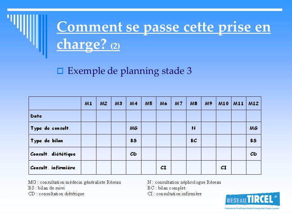 Comment se passe cette prise en charge? (2)  Exemple de planning stade 3