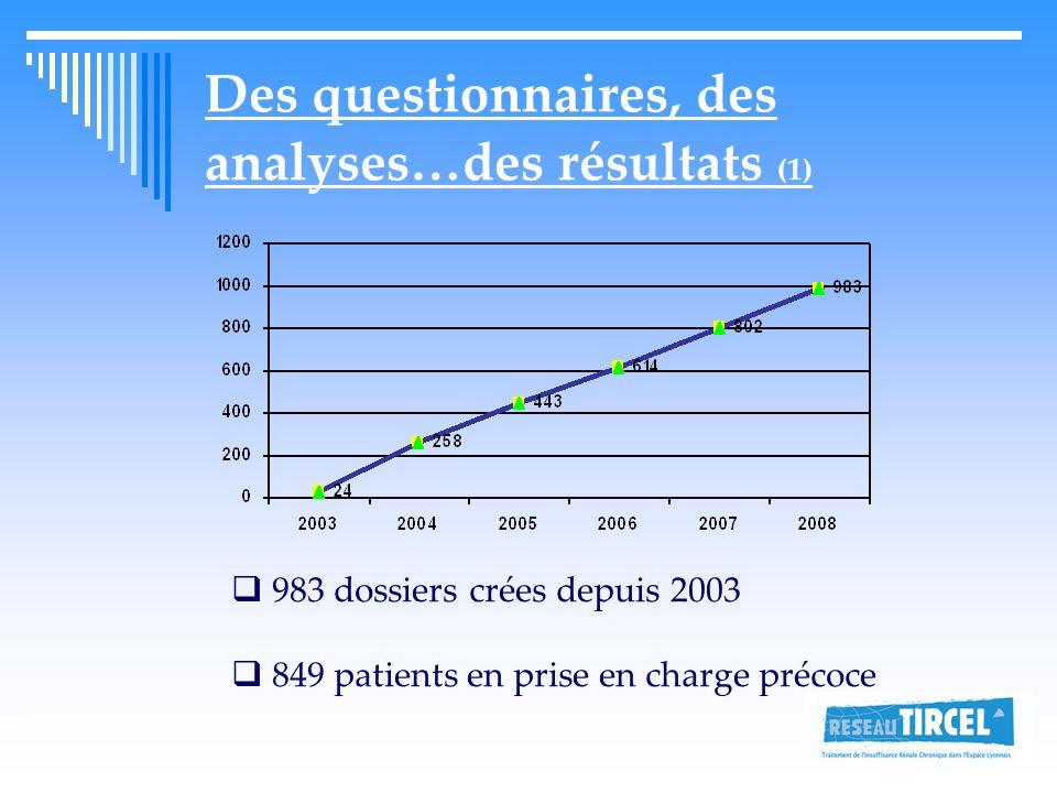 Des questionnaires, des analyses…des résultats (1)  983 dossiers crées depuis 2003  849 patients en prise en charge précoce