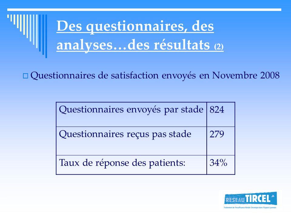 Des questionnaires, des analyses…des résultats (2) Questionnaires envoyés par stade824 Questionnaires reçus pas stade279 Taux de réponse des patients:34%  Questionnaires de satisfaction envoyés en Novembre 2008