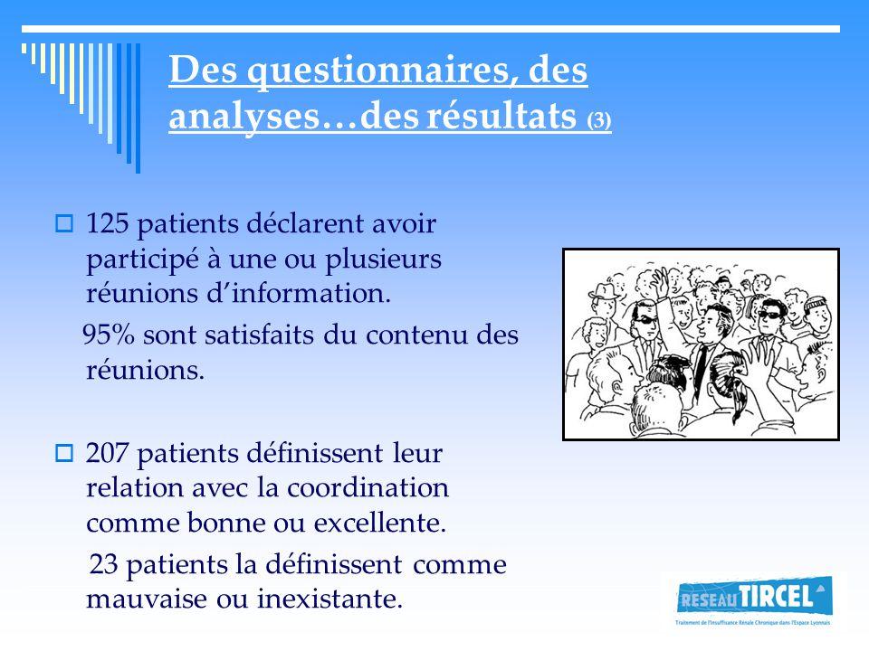 Des questionnaires, des analyses…des résultats (3)  125 patients déclarent avoir participé à une ou plusieurs réunions d'information.