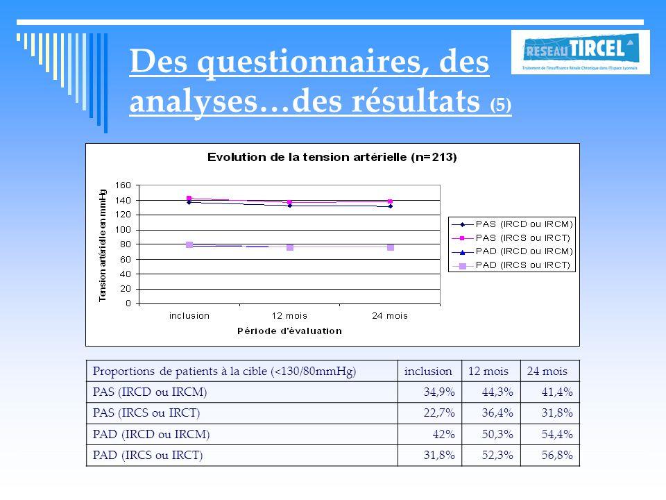 Des questionnaires, des analyses…des résultats (5) Proportions de patients à la cible (<130/80mmHg)inclusion12 mois24 mois PAS (IRCD ou IRCM)34,9%44,3%41,4% PAS (IRCS ou IRCT)22,7%36,4%31,8% PAD (IRCD ou IRCM)42%50,3%54,4% PAD (IRCS ou IRCT)31,8%52,3%56,8%