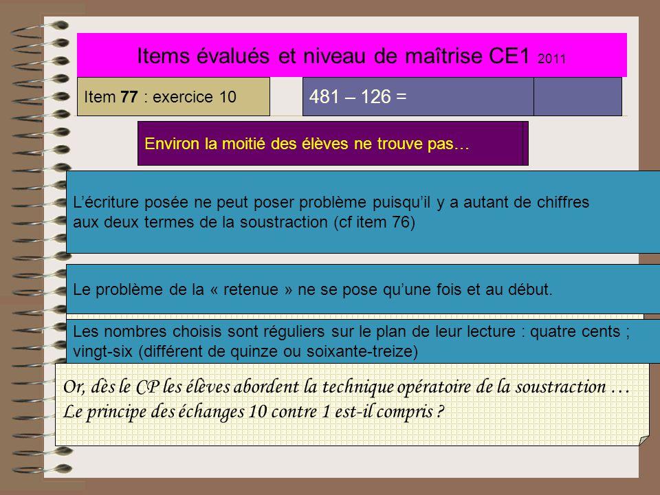 Items évalués et niveau de maîtrise CE1 2011 Item 76 : exercice 10 786 – 254 = Environ ¼ des élèves ne réussit pas en mai Des élèves peuvent avoir eu