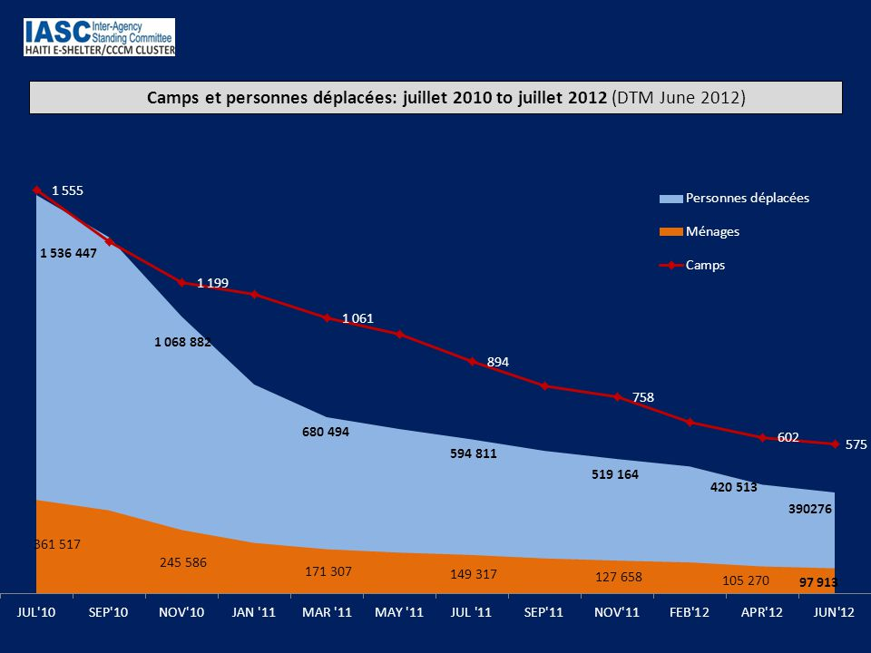 Camps et personnes déplacées: juillet 2010 to juillet 2012 (DTM June 2012)