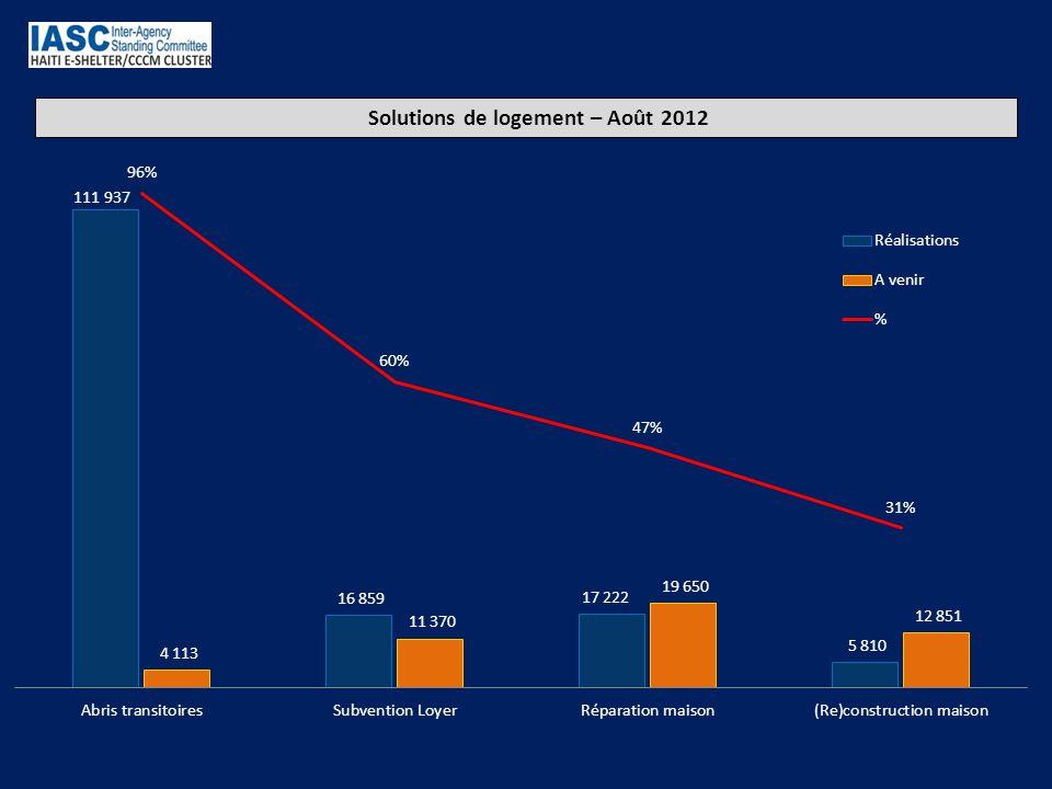 Les projets de retour et relocalisation – Août 2012 130 Camps ciblés par des projets de retour et relocalisation (actuels ou à venir) 12 Partenaires ayant des projets de subventions financières d'appui au loyer en cours (subvention loyer) (Subventions distribuées/à venir) ACTED (0 / 162) CARE (25 / 310) CONCERN (2 113 / 2 810) CRS (459 / 1 132) DPC GOAL (0 / 115) HelpAge (0 / 350) IOM (7 209 / 9 972 J/P HRO (500 / 964) IFRC & Federations (5 282 / 10 203) MOFKA (0/ 250) WVI (1 540 / 1 185)