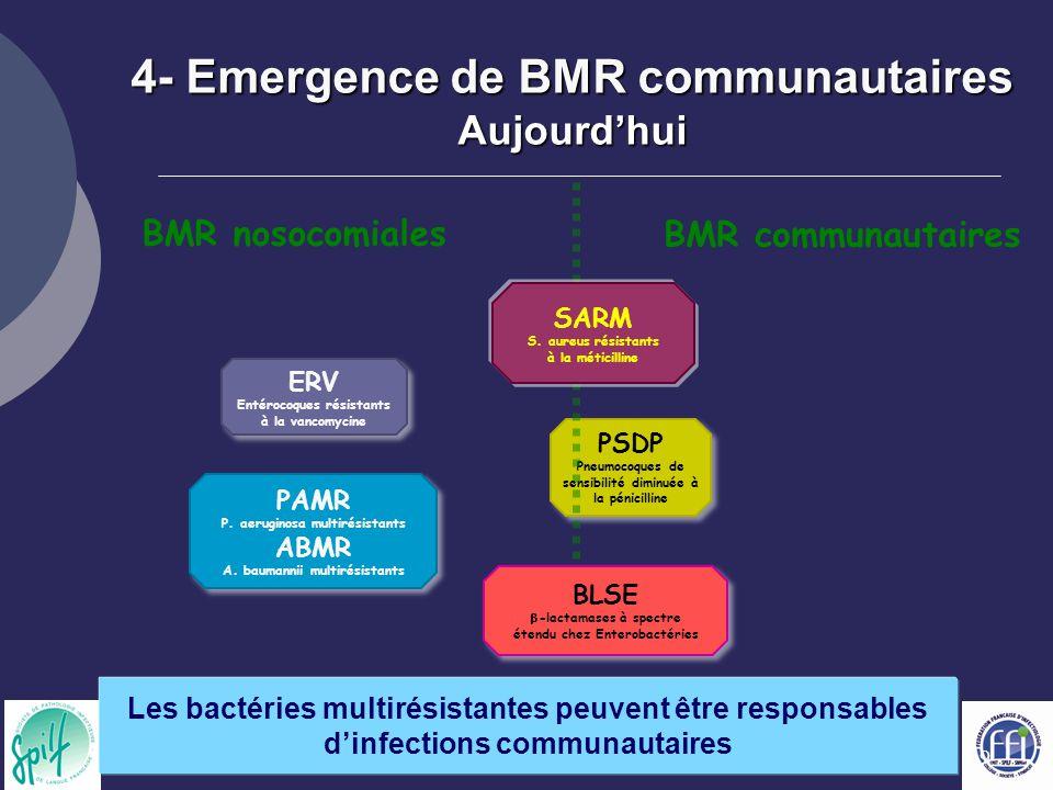19 ERV Entérocoques résistants à la vancomycine ERV Entérocoques résistants à la vancomycine PSDP Pneumocoques de sensibilité diminuée à la pénicillin