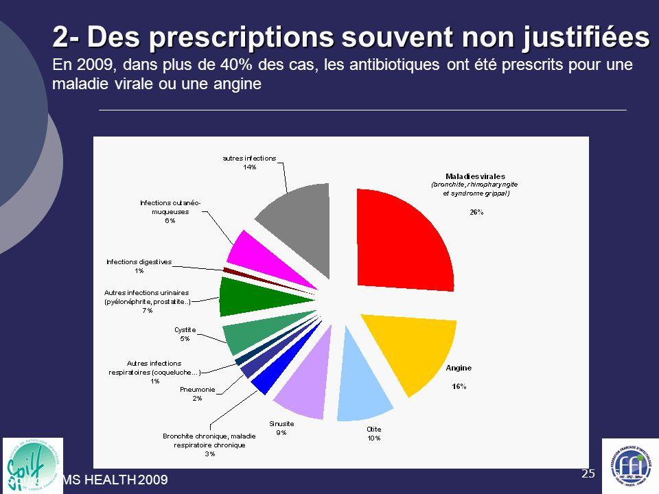 25 2- Des prescriptions souvent non justifiées 2- Des prescriptions souvent non justifiées En 2009, dans plus de 40% des cas, les antibiotiques ont ét