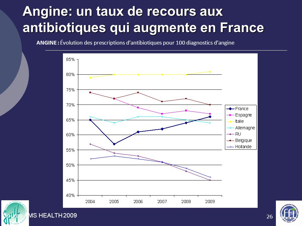 26 Angine: un taux de recours aux antibiotiques qui augmente en France Source : IMS HEALTH 2009 ANGINE : Évolution des prescriptions d'antibiotiques p
