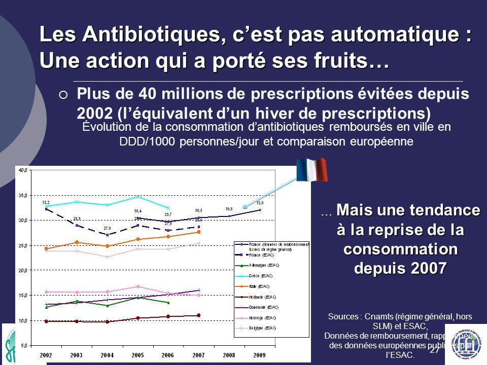 27 Sources : Cnamts (régime général, hors SLM) et ESAC, Données de remboursement, rapprochées des données européennes publiées par l'ESAC. Les Antibio