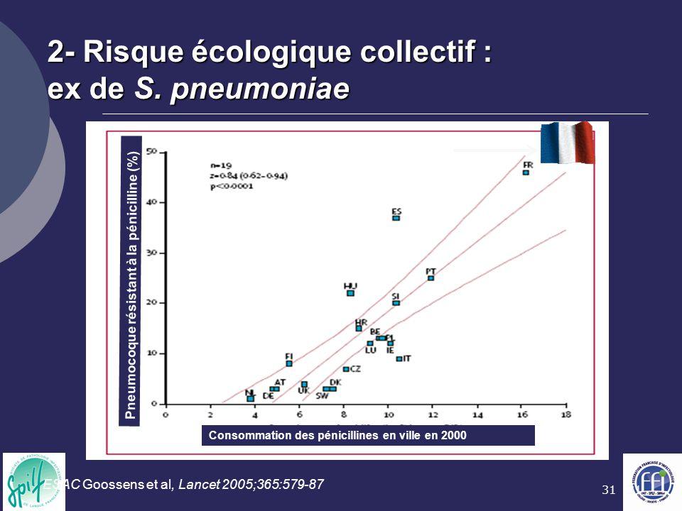 31 2- Risque écologique collectif : ex de S. pneumoniae ESAC Goossens et al, Lancet 2005;365:579-87 Pneumocoque résistant à la pénicilline (%) Consomm