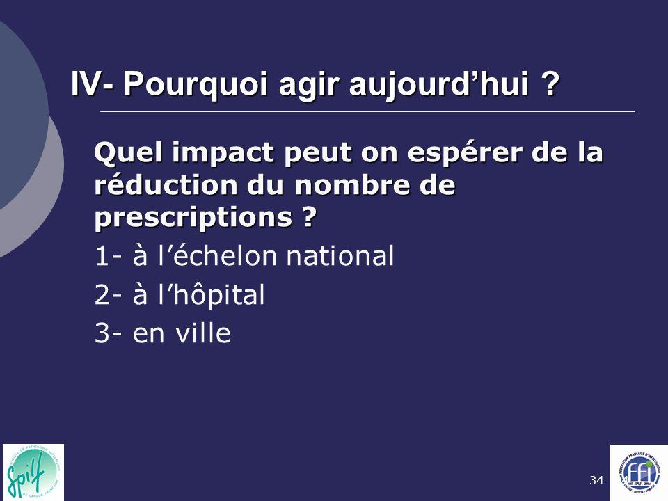 34 IV- Pourquoi agir aujourd'hui ? Quel impact peut on espérer de la réduction du nombre de prescriptions ? 1- à l'échelon national 2- à l'hôpital 3-