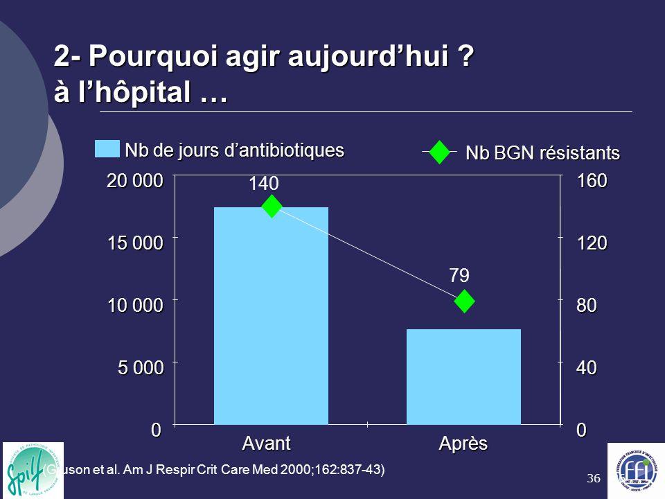 36 2- Pourquoi agir aujourd'hui ? à l'hôpital … 0 5 000 10 000 15 000 20 000 AvantAprès 0 40 80 120 160 Nb de jours d'antibiotiques Nb BGN résistants