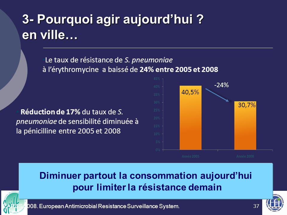 37 Le taux de résistance de S. pneumoniae à l'érythromycine a baissé de 24% entre 2005 et 2008 40,5% 30,7% -24% Réduction de 17% du taux de S. pneumon