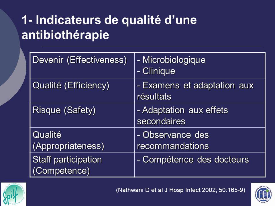 1- Indicateurs de qualité d'une antibiothérapie Devenir (Effectiveness) - Microbiologique - Clinique Qualité (Efficiency) - Examens et adaptation aux