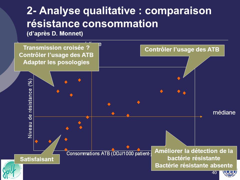 40 2- Analyse qualitative : comparaison résistance consommation (d'après D. Monnet) Contrôler l'usage des ATB Améliorer la détection de la bactérie ré