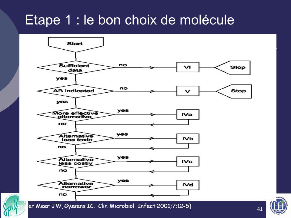 41 (van der Meer JW, Gyssens IC. Clin Microbiol Infect 2001;7:12-5) Etape 1 : le bon choix de molécule