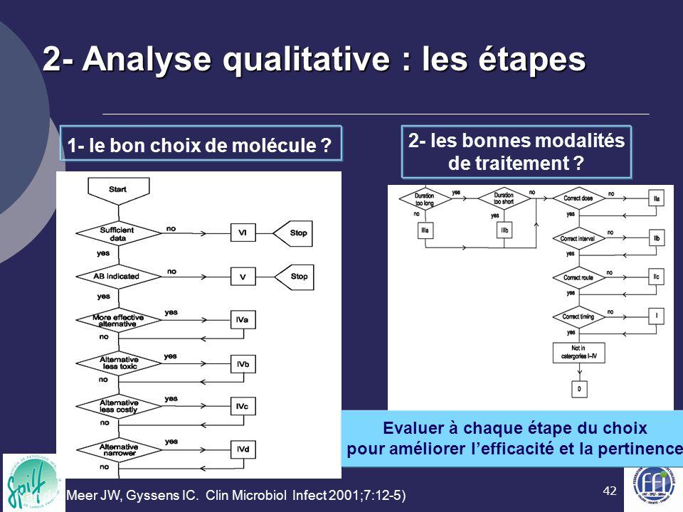 42 2- Analyse qualitative : les étapes 1- le bon choix de molécule ? 2- les bonnes modalités de traitement ? Evaluer à chaque étape du choix pour amél