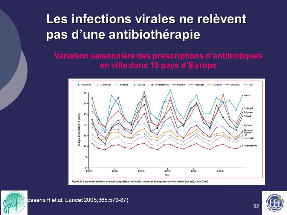 52 Les infections virales ne relèvent pas d'une antibiothérapie (Goossens H et al, Lancet 2005;365:579-87) Variation saisonnière des prescriptions d'a