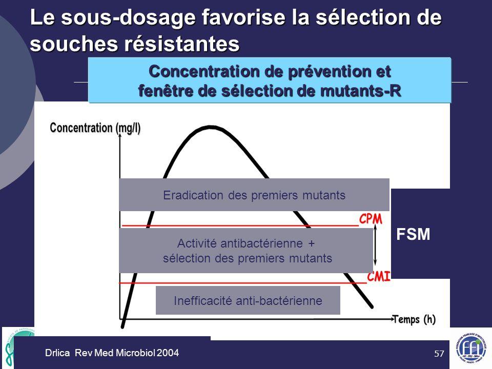 57 Drlica Rev Med Microbiol 2004 Eradication des premiers mutants Activité antibactérienne + sélection des premiers mutants Inefficacité anti-bactérie
