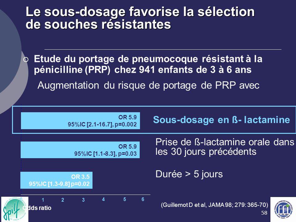 58 Le sous-dosage favorise la sélection de souches résistantes (Guillemot D et al, JAMA 98; 279: 365-70)  Etude du portage de pneumocoque résistant à
