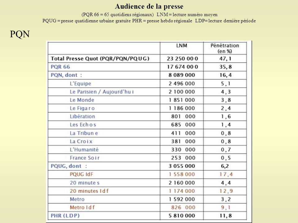 Audience de la presse (PQR 66 = 65 quotidiens régionaux) LNM = lecture numéro moyen PQUG = presse quatidienne urbaine gratuite PHR = presse hebdo régi