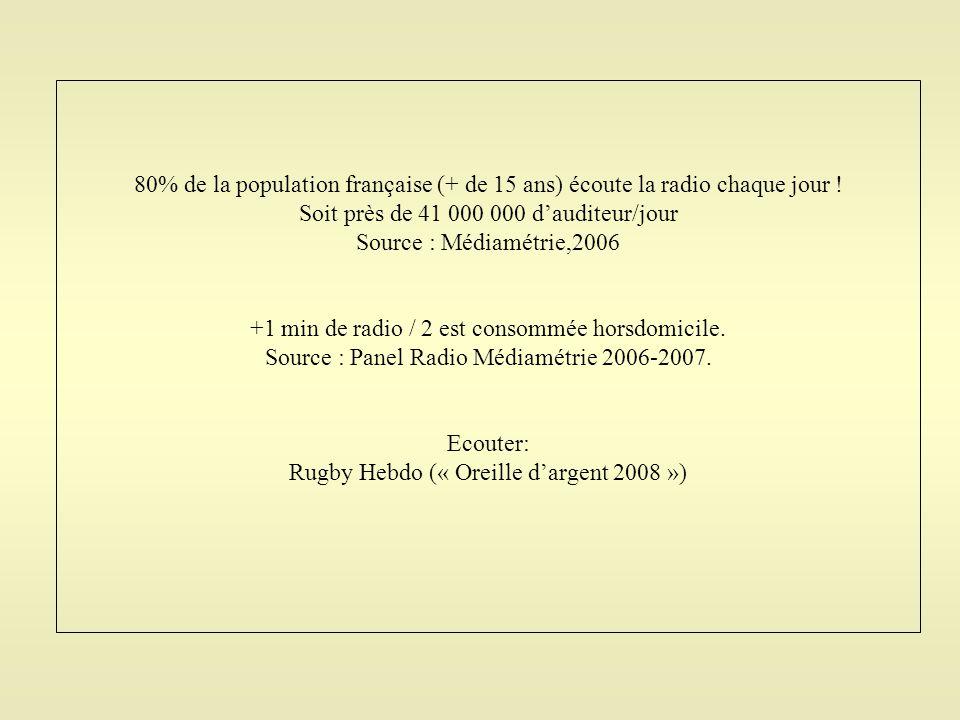80% de la population française (+ de 15 ans) écoute la radio chaque jour ! Soit près de 41 000 000 d'auditeur/jour Source : Médiamétrie,2006 +1 min de