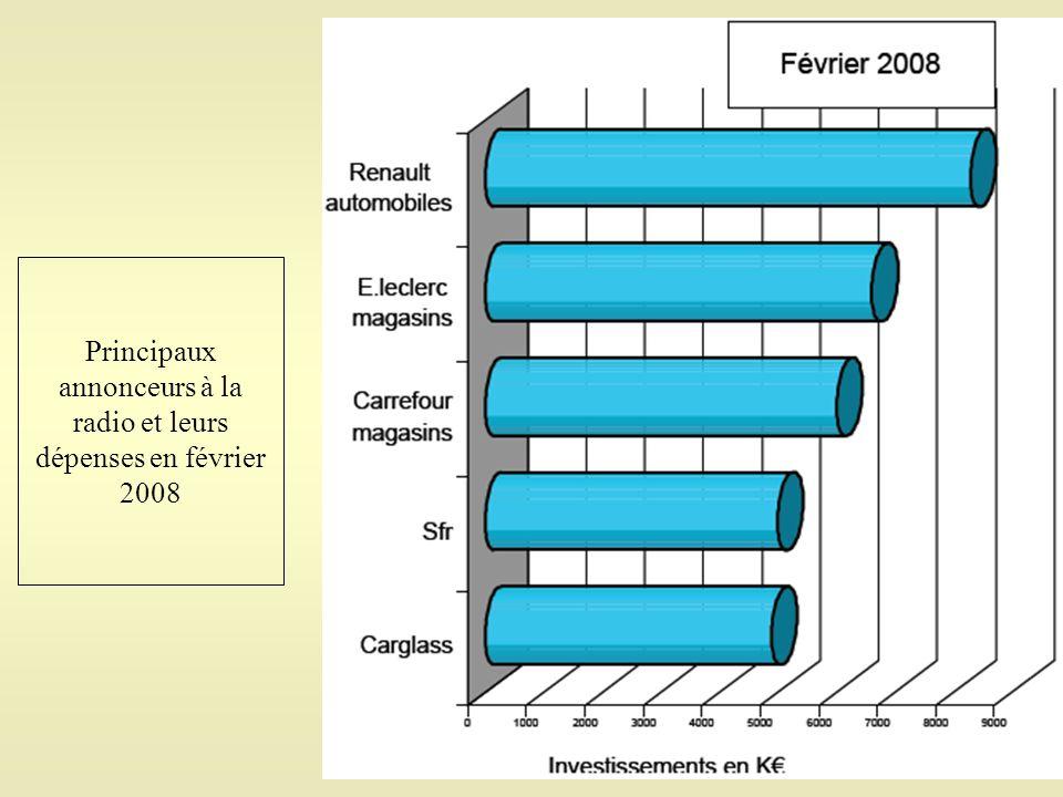 Principaux annonceurs à la radio et leurs dépenses en février 2008