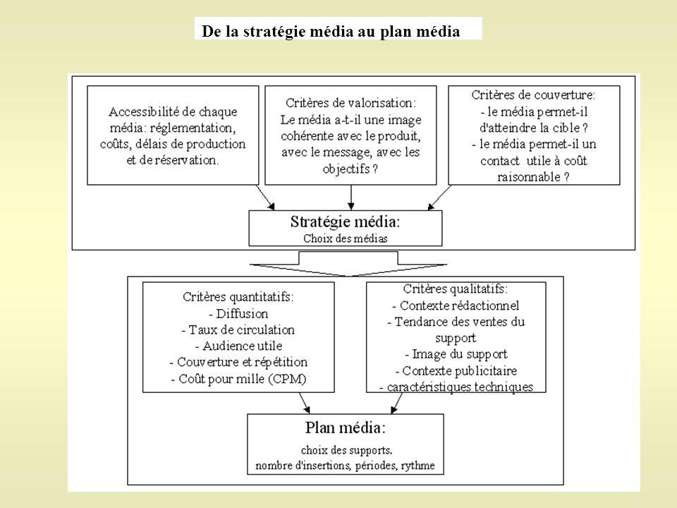 De la stratégie média au plan média