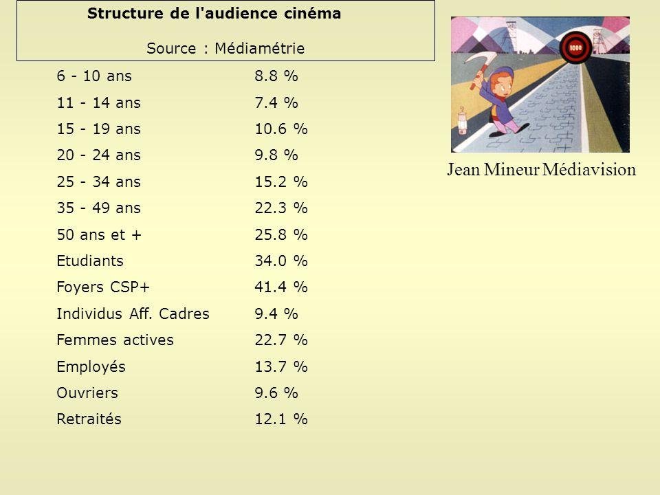 Structure de l'audience cinéma Source : Médiamétrie 6 - 10 ans 8.8 % 11 - 14 ans 7.4 % 15 - 19 ans 10.6 % 20 - 24 ans 9.8 % 25 - 34 ans 15.2 % 35 - 49