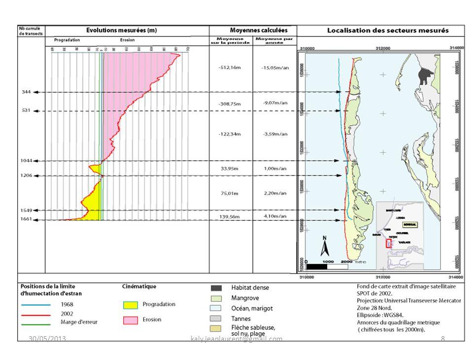 ATTENTES DES TECHNOLOGIES GNSS EN MATIERE DE SUIVI DES PARAMETRES L'océanographie est une sciences qui s'occupe essentiellement du suivi des paramètre physiques de la mer afin de prévenir les risques et catastrophes en mer.