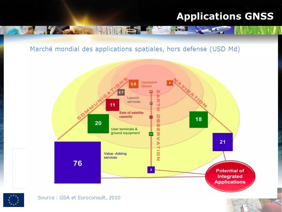 Applications GNSS Marché mondial des applications spatiales, hors defense (USD Md) Source : GSA et Euroconsult, 2010